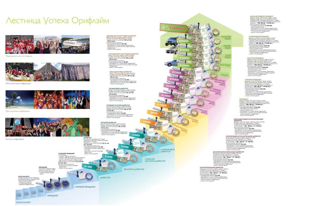 Орифлэйм: уникальная лестница успеха